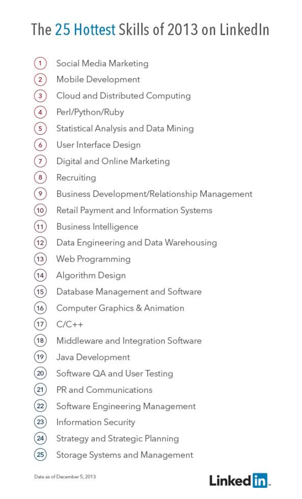 Die 25 heissesten Skills auf LinkedIn 2013