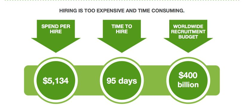 Hiring is Time Consuming