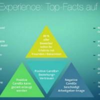 Candidate Experience: Was es zu verbessern gibt