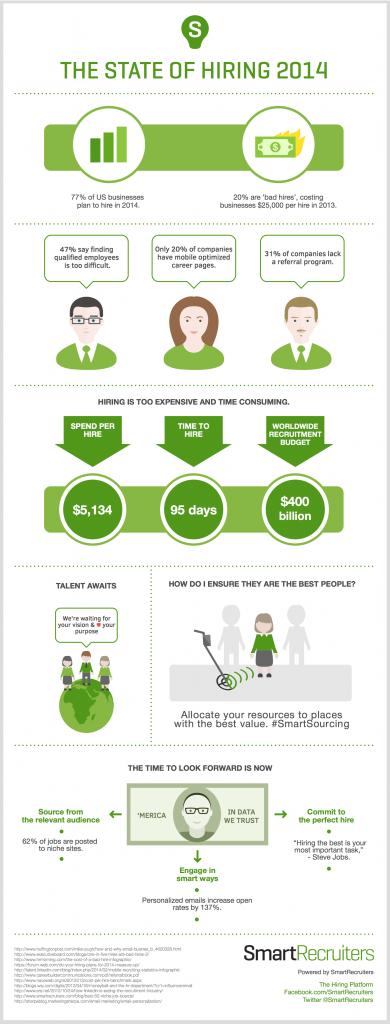 Infografik Hiring per Person