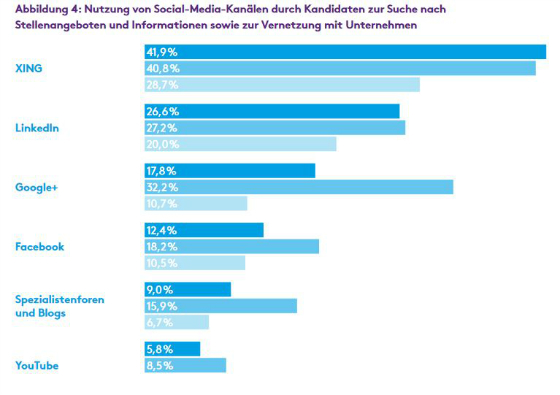 Studie Active Sourcing Und Social Recruiting Liegen Im Trend Teil
