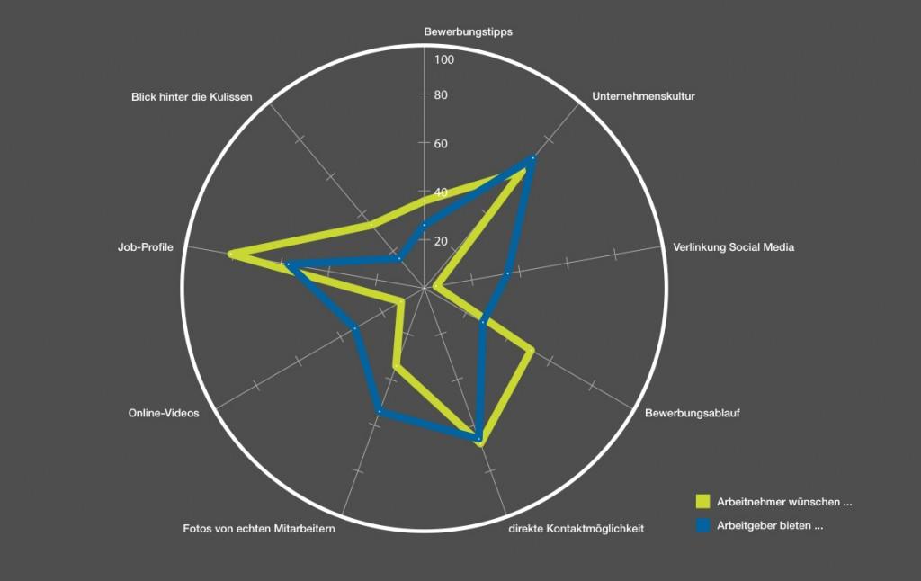 Prospective Trend Report Informationen Stellenanzeigen