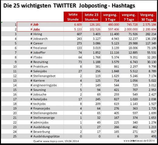Twitter Hashtags Rekrutierung Personalmarketing