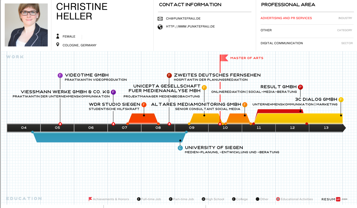 infografik bewerbung - Ausergewohnliche Bewerbung