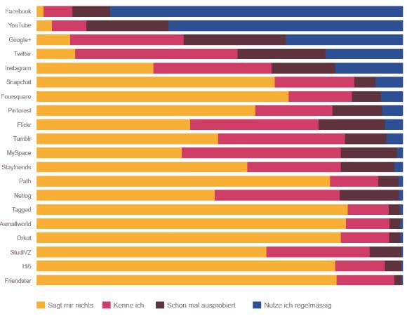 Studie zur Social Media-Nutzung in der Schweiz