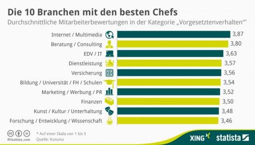 statista_infografik_branchen-check_chef-878x500